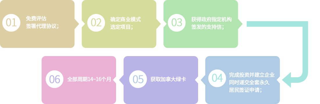 申请流程SUV.jpg
