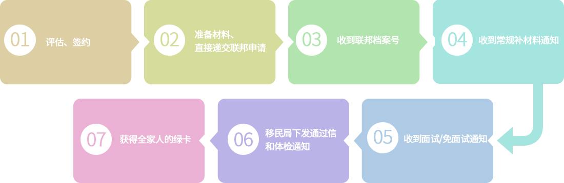 申请流程ZG.jpg