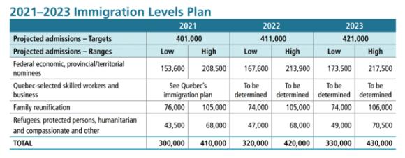 加拿大移民的春天真的来了